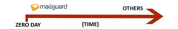 MailGuard Fastbreak Zero Day Timeline