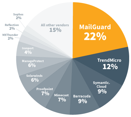 Diagram: Cloud email security used by Microsoft partners. Twice as many partners choose MailGuard over Symantec.cloud, Mimecast, Proofpoint & Barracuda.*