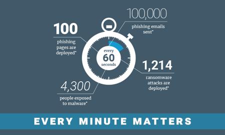 MailGuard-Website-eDM-Every-Minute_matters