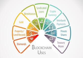 blockchain-uses
